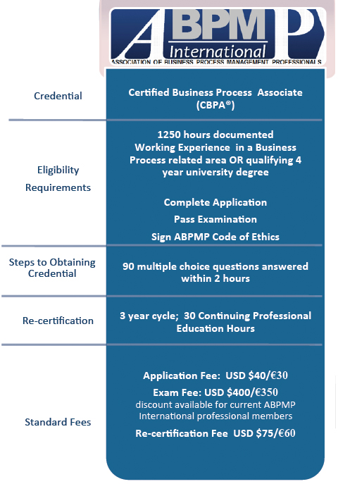 ABPMP International CBPA Requirements