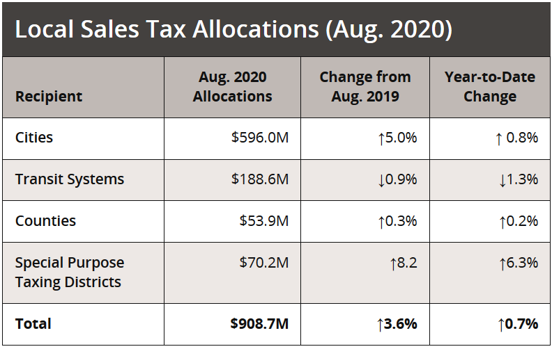 Texas Comptroller Local Sales Tax Allocations (Aug. 2020)