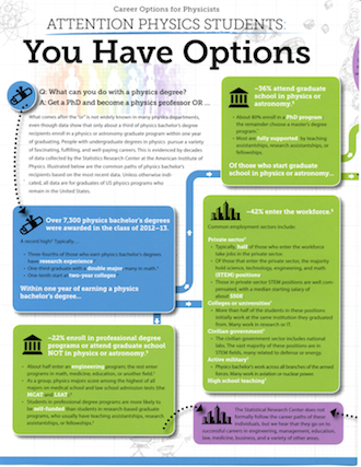 Career Options Poster