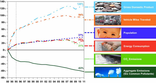 EPA: Comparison of growth measures and emissions, 1970-2011