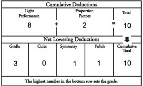 Cumulative Deductions Chart