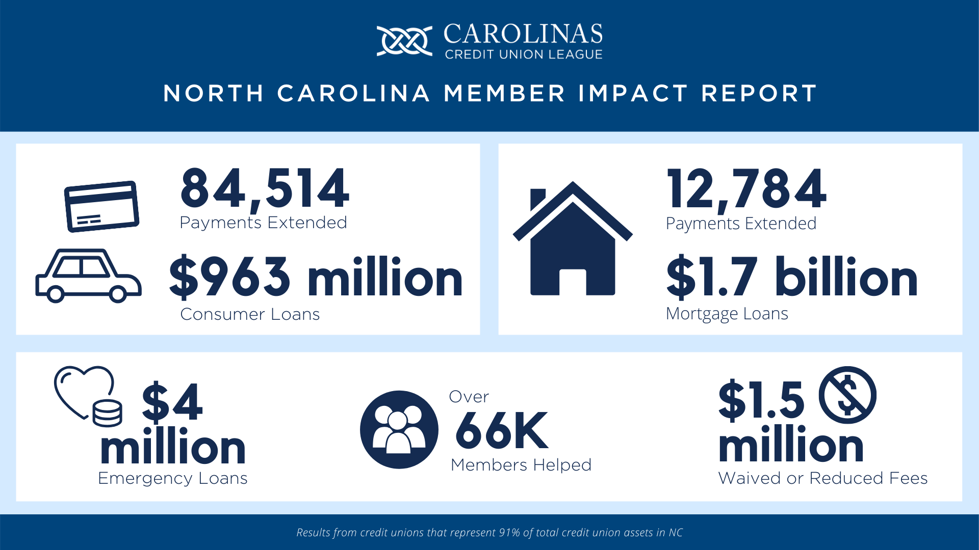 NC Member Impact Report Infographic