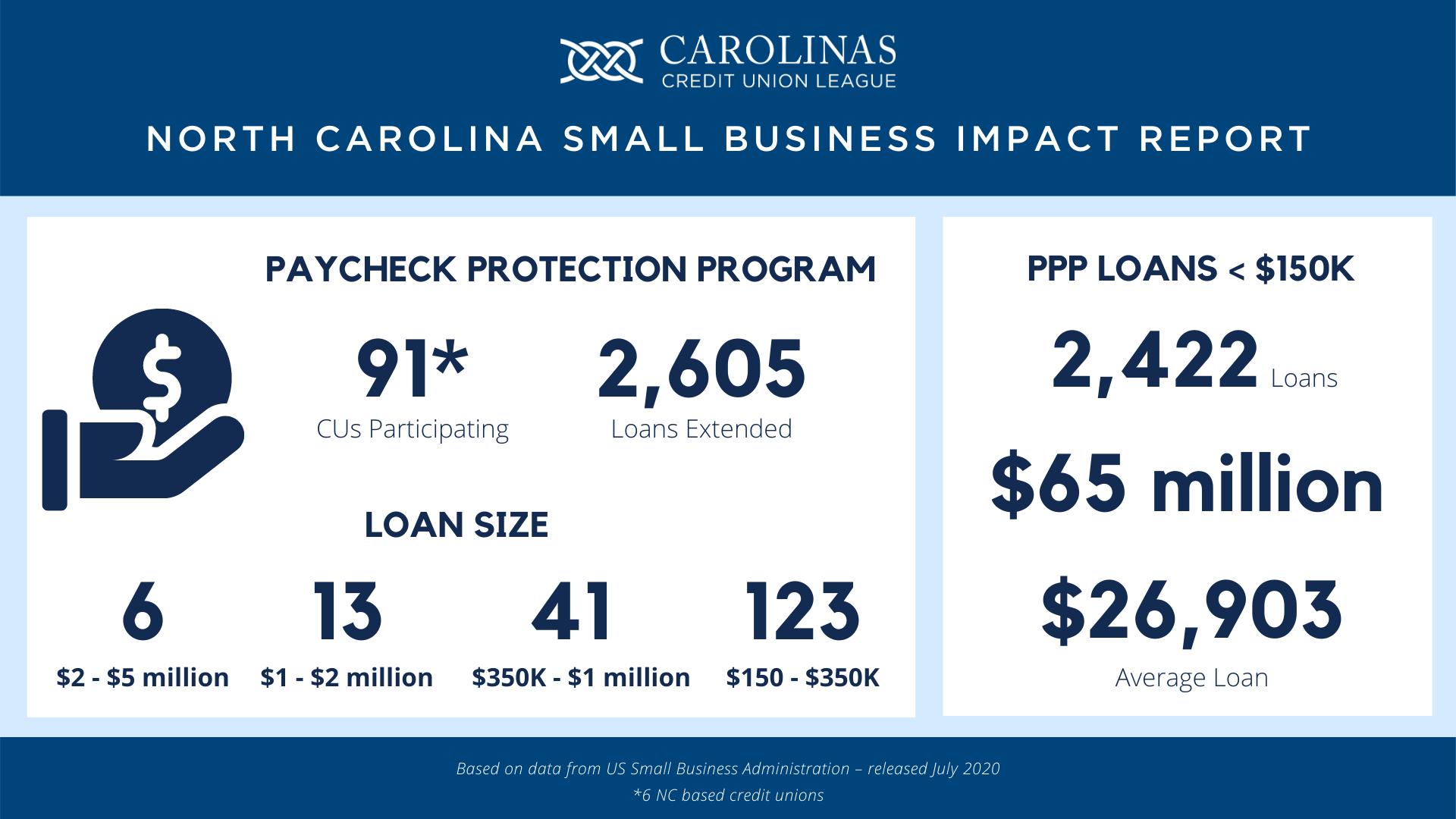 NC PPP Report Infographic