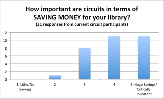 Circuits savings chart