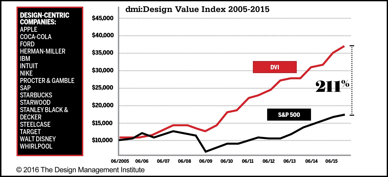 2015 Dmi Design Value Index Results And Commentary Design Management Institute