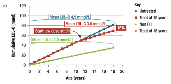 essays high cholesterol High-density lipoprotein (hdl) is positively associated with a decreased risk of coronary heart disease (chd) as defined by the us national cholesterol education program adult treatment panel iii guidelines, an hdl cholesterol level (hdl-c) of 60 mg/dl or greater is a negative (protective) risk factor.