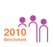 benchmark report 2010