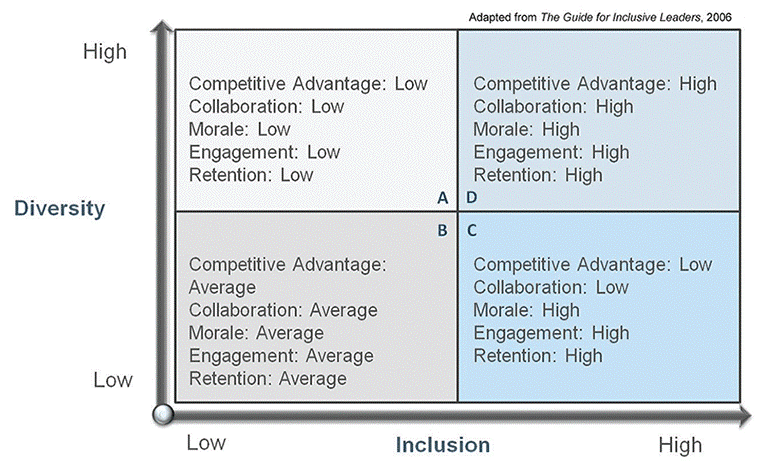 Chart shows how levels of diversity and inclusion influence competitive advantage, collaboration, morale, engagement, and retention
