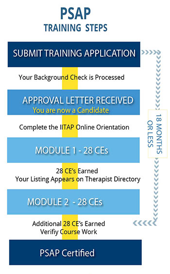PSAP training steps chart