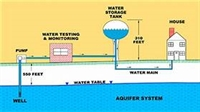 4/17/18-Dist O&M-Hydrants, Valves, Water Svc Lines (Springfield) IEPA#12138