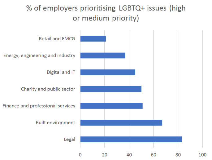 % of employers prioritising LGBTQ+ issues