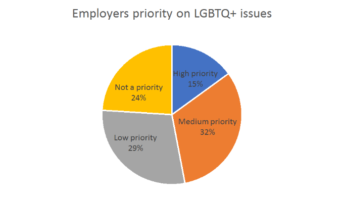 Pie chart: Employers priority on LGBTQ+ issues