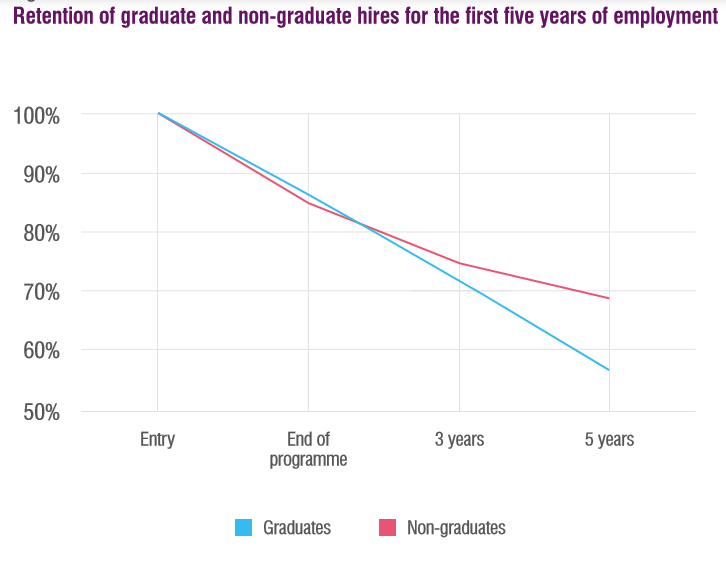 Retention of graduate and non-graduate hires for the first five years of employment