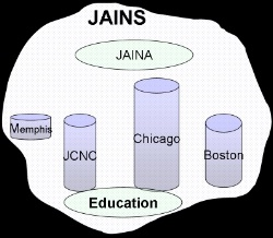 Jain Centers in North America are Siloed!
