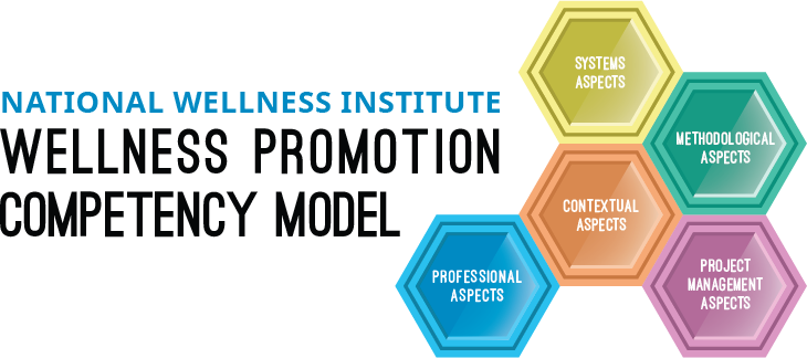 NWI Wellness Promotion Competency Model Graphic