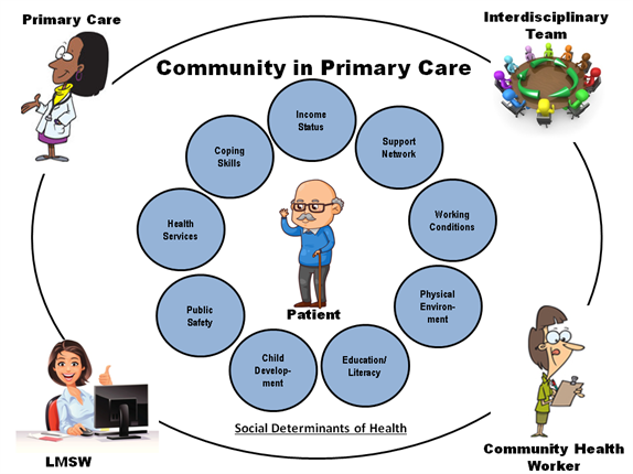 community in primary care   national association of social