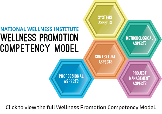 Click to view the full Wellness Promotion Competency Model