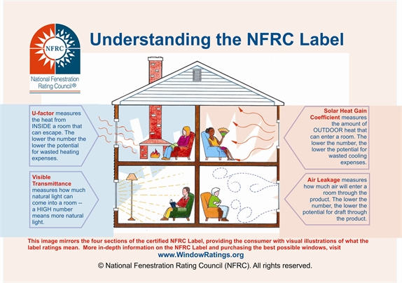 NFRC Label Infographic