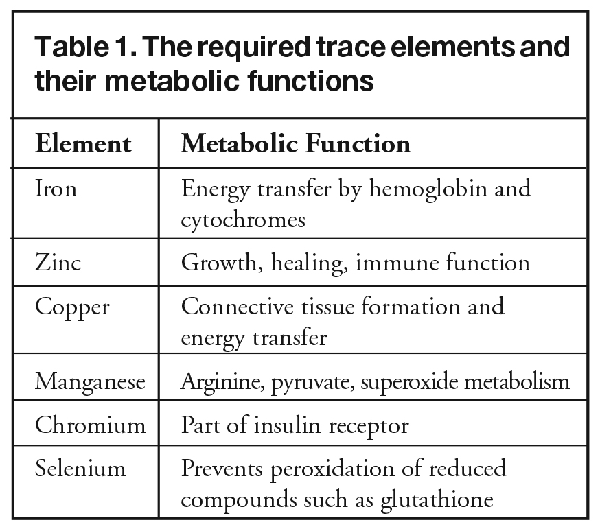 trace elements Who we are ukneqas for trace elements is part of the cpa accredited clinical biochemistry laboratory at the royal surrey county hospital, guildford, uk our guildford trace elements centre is located at the university of surrey research park and we have strong links with the university faculty of health and medical sciences.