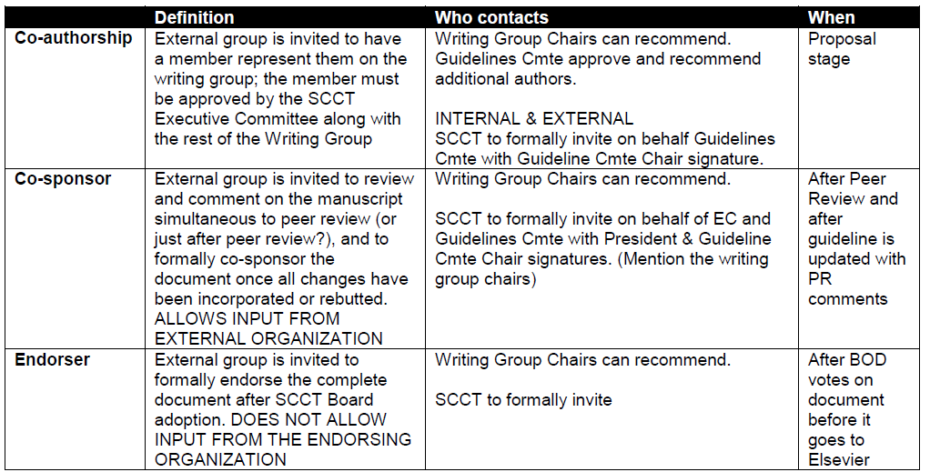 https://scct.org/resource/resmgr/docs/guidelines/external_collaborations.PNG