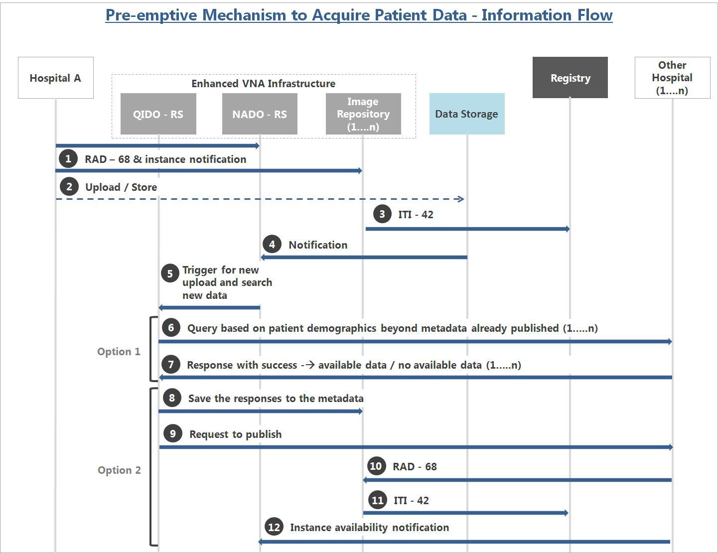 Vna Enhanced With Dicom Rs To Provide Preemptive Mechanisms To