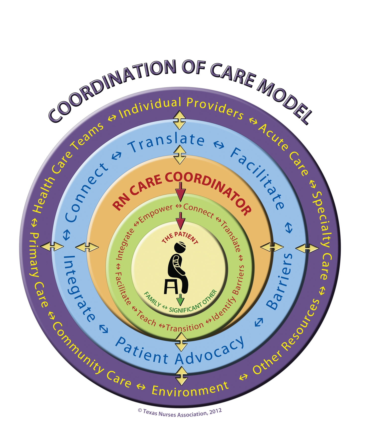 co ordination Synonyms for coordination at thesauruscom with free online thesaurus,  antonyms, and definitions find descriptive alternatives for coordination.