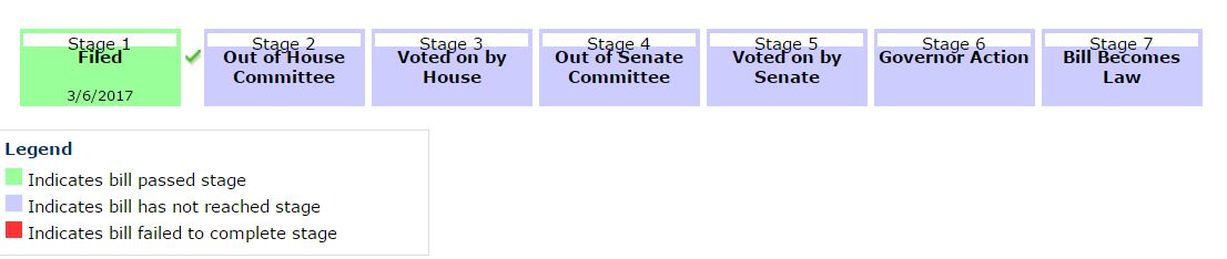 The stages of a legislative bill
