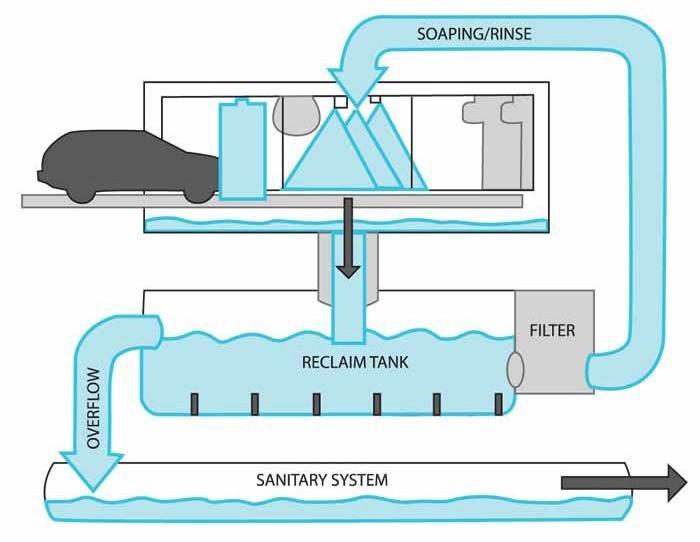 car washing diagram circuit wiring and diagram hub u2022 rh bdnewsmix com