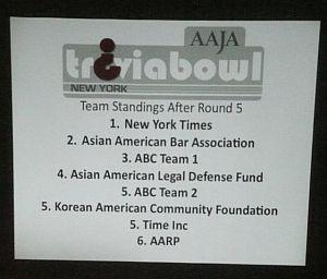 Trivia Bowl AAJA-NY Results