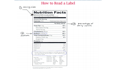 How to Read a Label