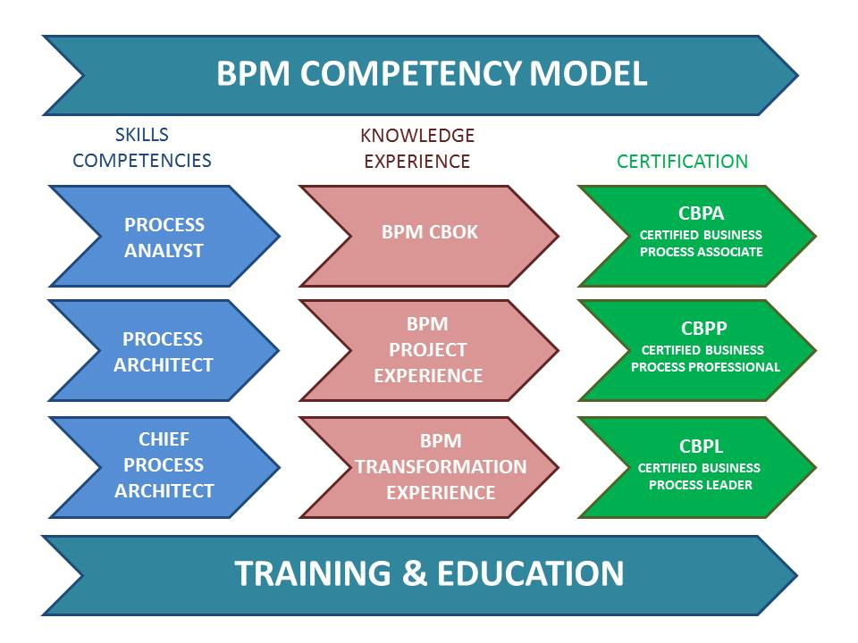 Certification - ABPMP International