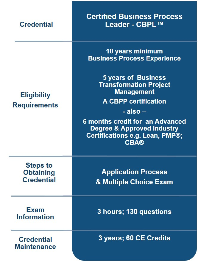 Certification Abpmp International