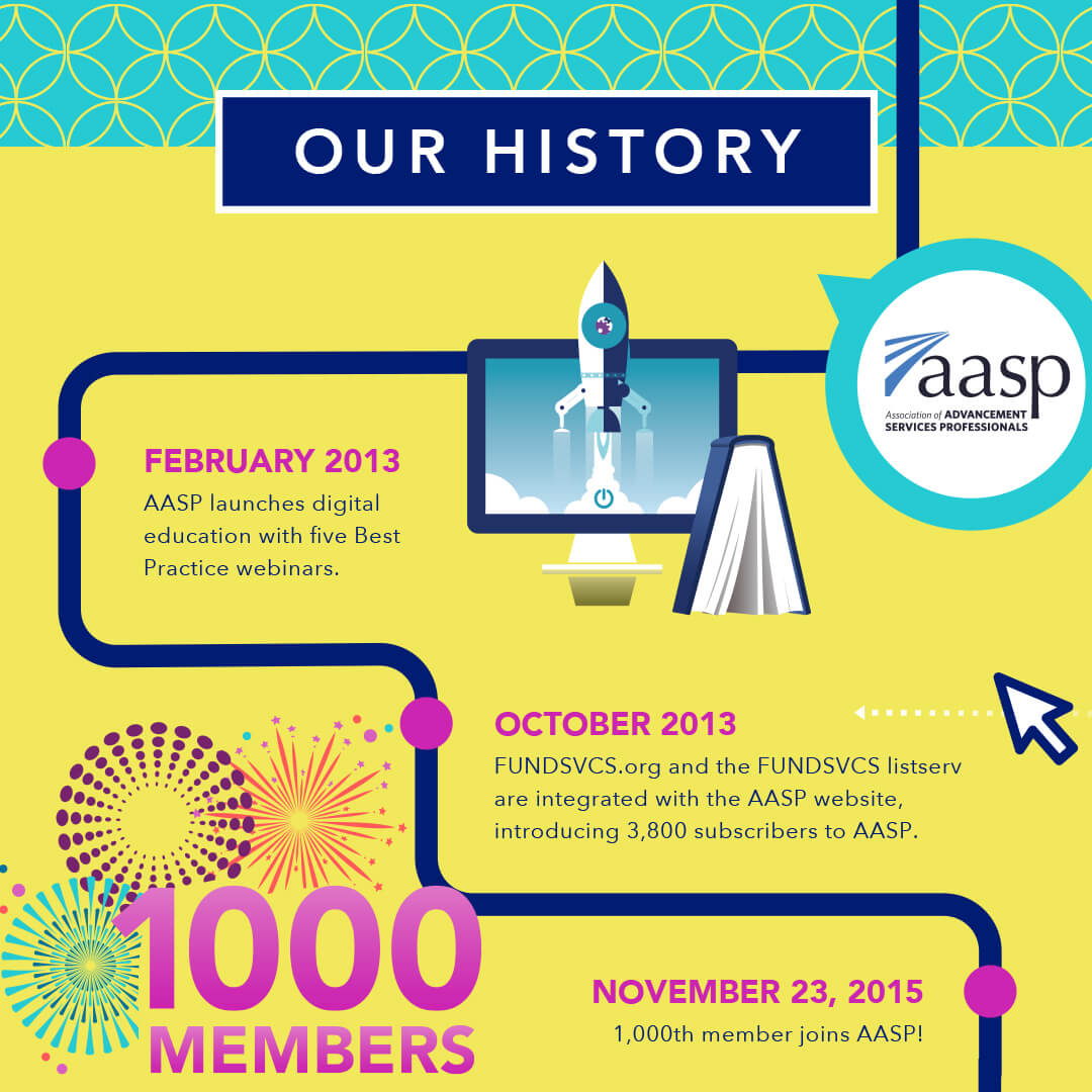 aasp grows in technology