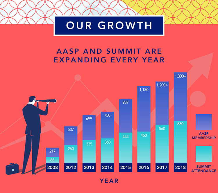 aasp growth infographic