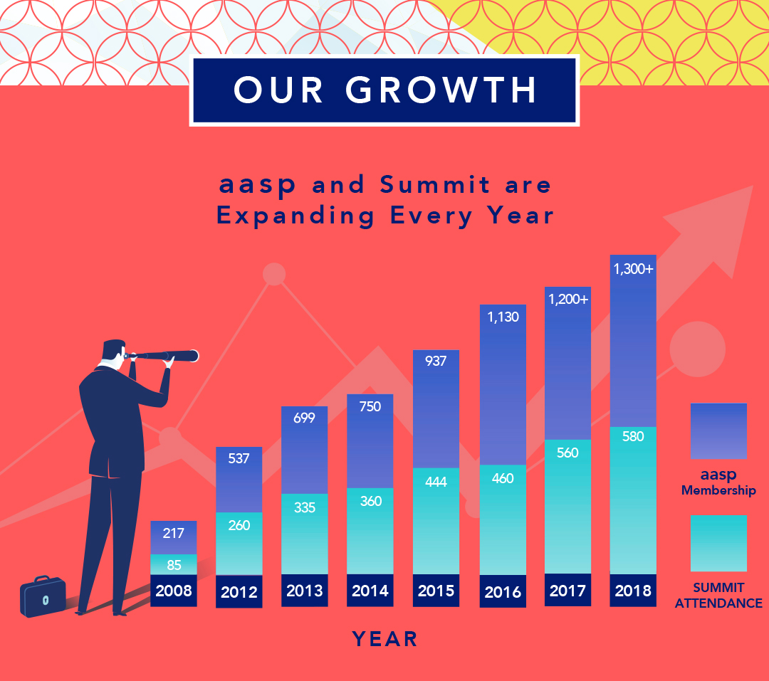 Our Growth