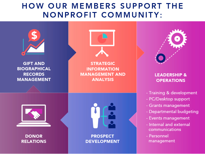 How aasp members support the nonprofit community