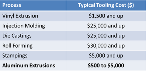 Tooling costs and lead times