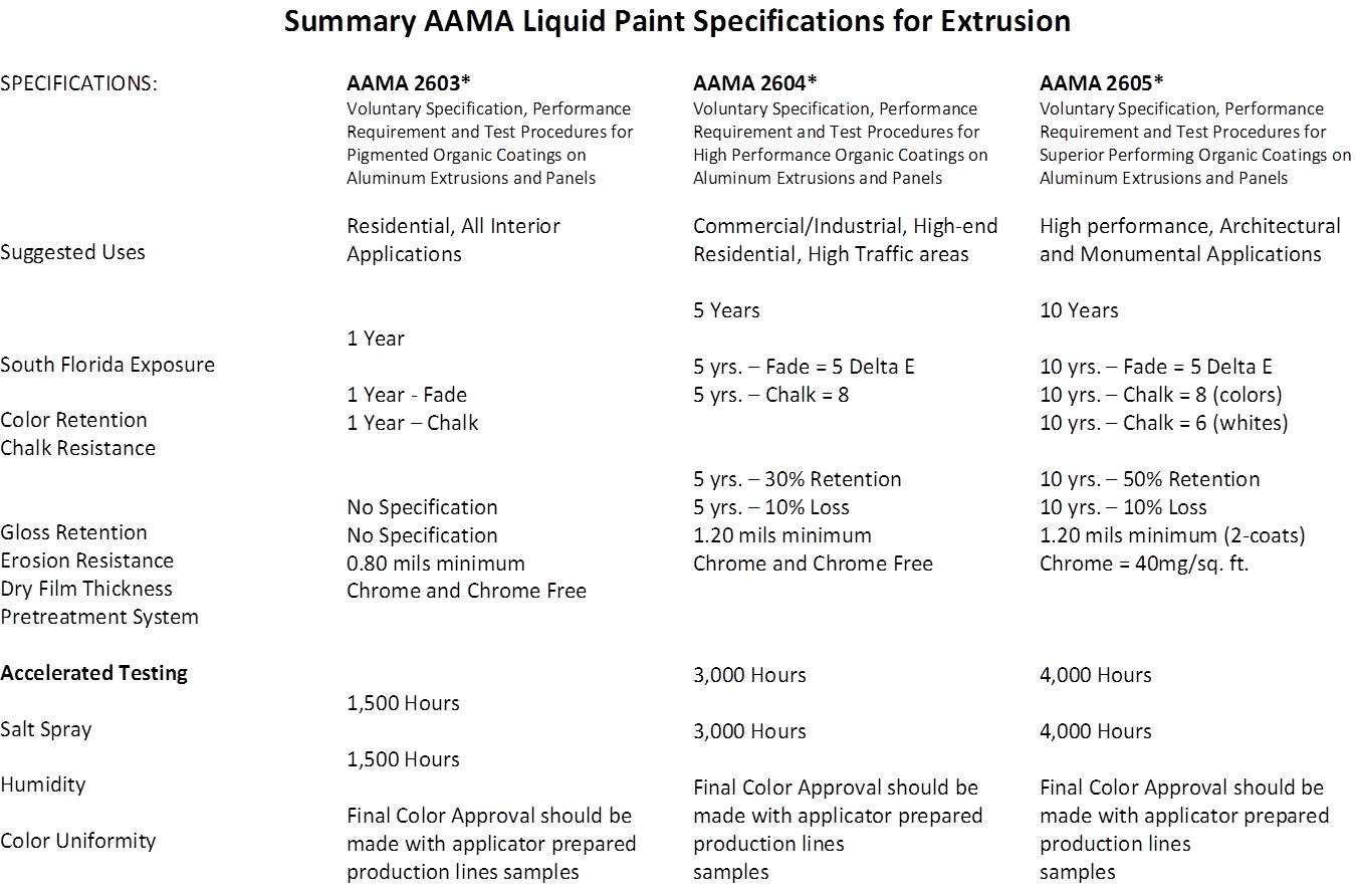 Summary AAMA Liquid Paint Specifications