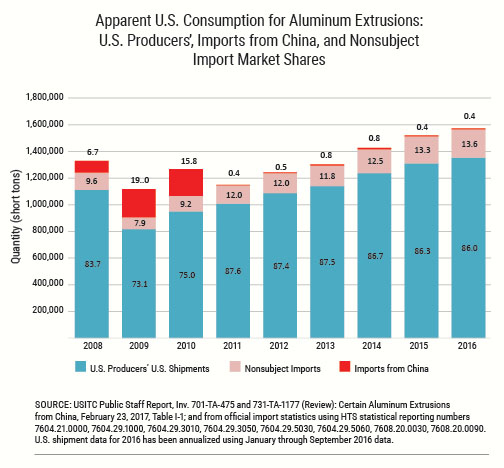 U.S. Consumption for Aluminum Extrusions