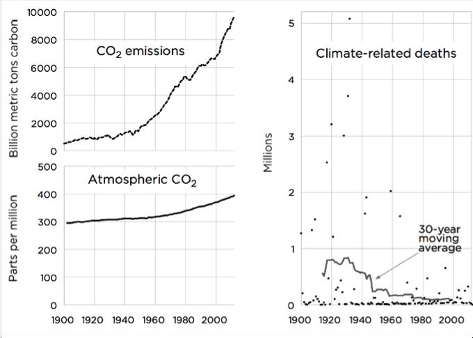 Emission Rates