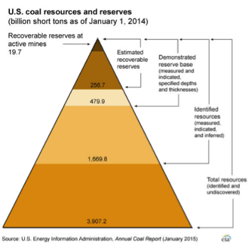 US Coal Resources and Reserves