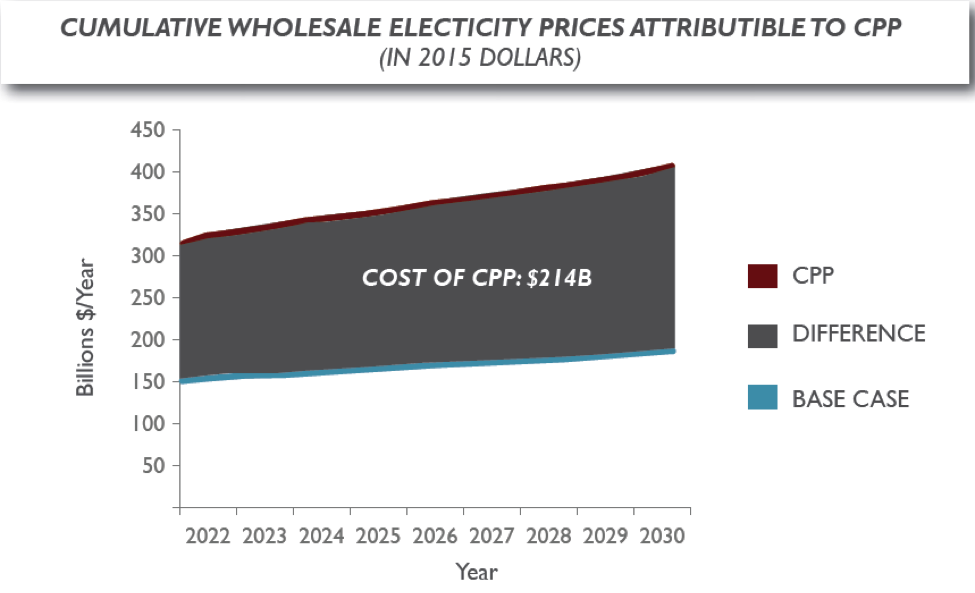 Cumulative Wholesale Electricity Prices Attributable to CPP