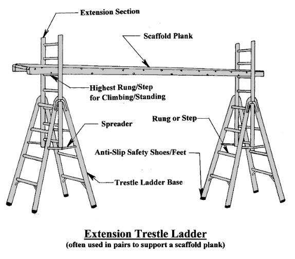 Image Gallery Trestle Ladders