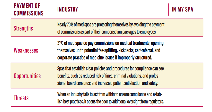 Top Medical Spa Legal Issues - American Med Spa Association