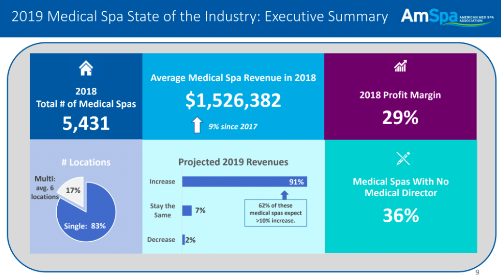 2019 Medical Spa State of the Industry Report - American Med Spa