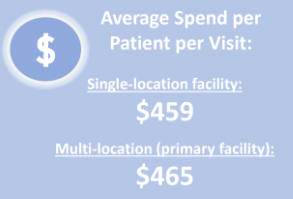 medical spa patient spend