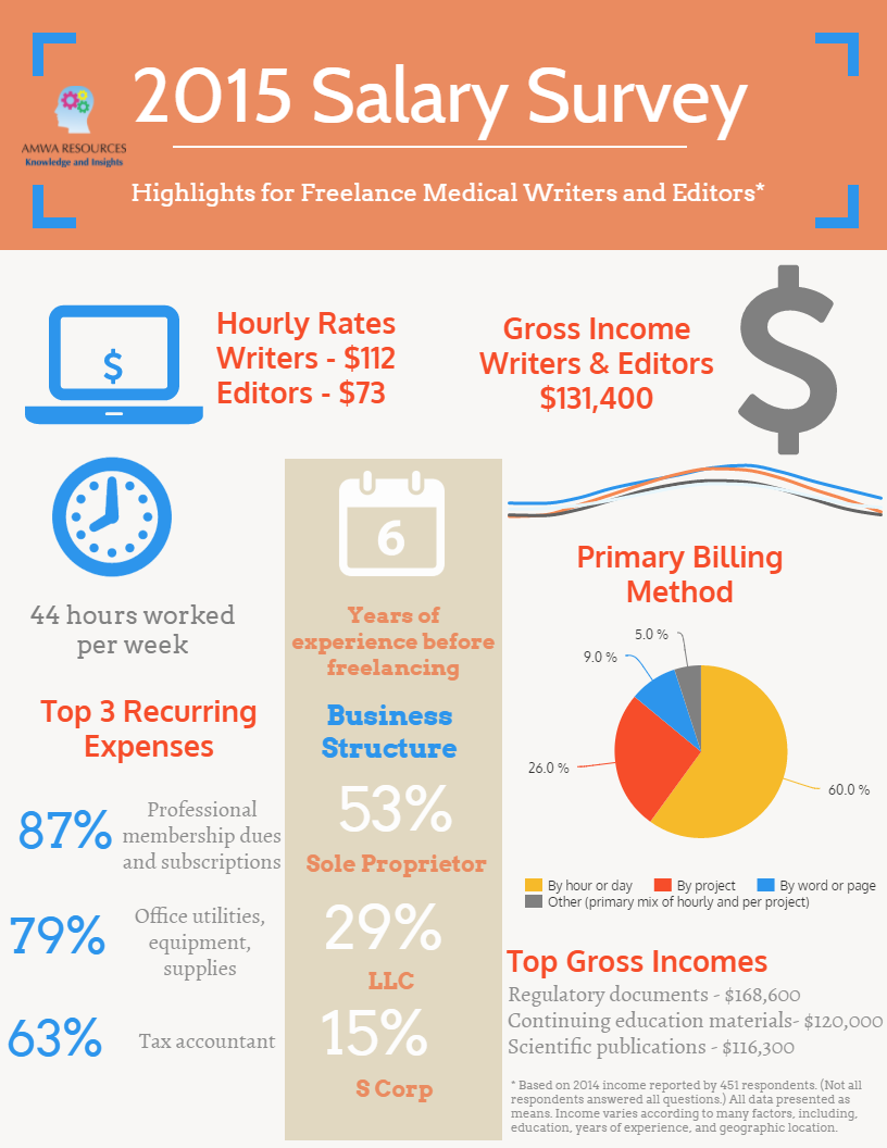 salary survey american medical writers association