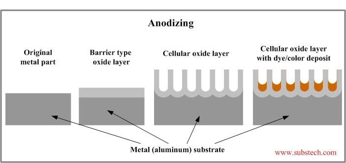 Coil Anodizing Aluminum Anodizers Council