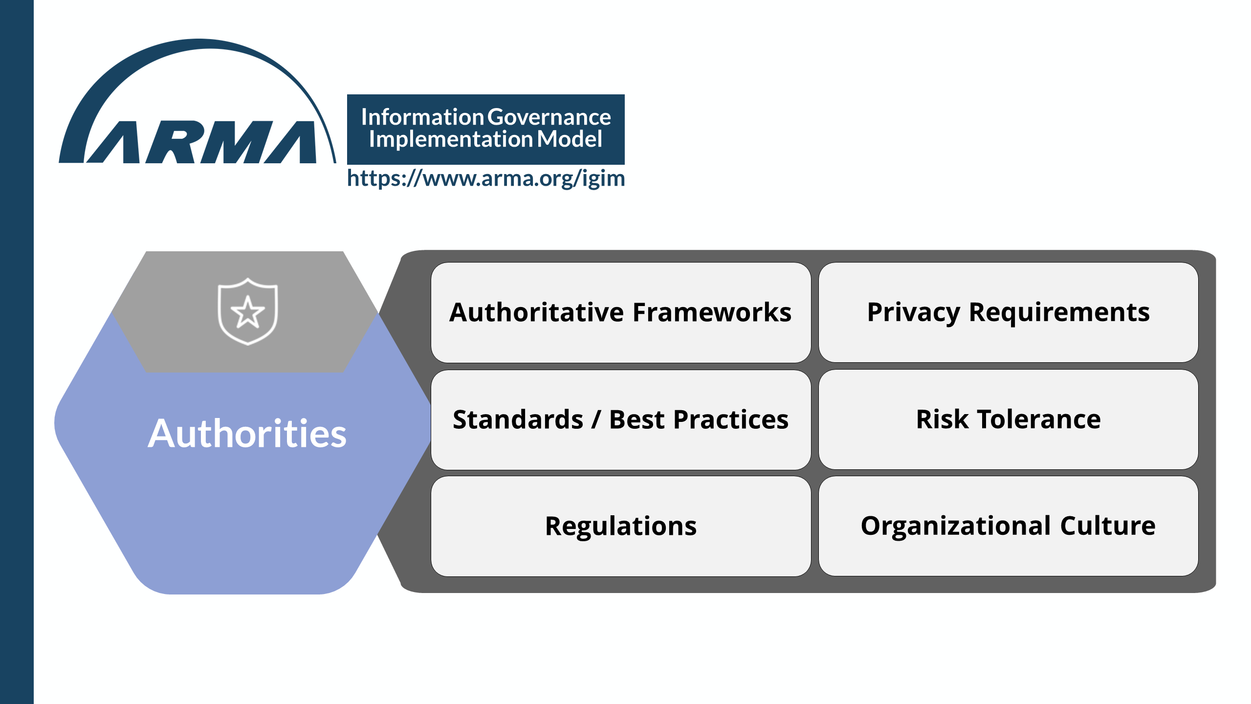 Information Governance Implementation Model - Authorities