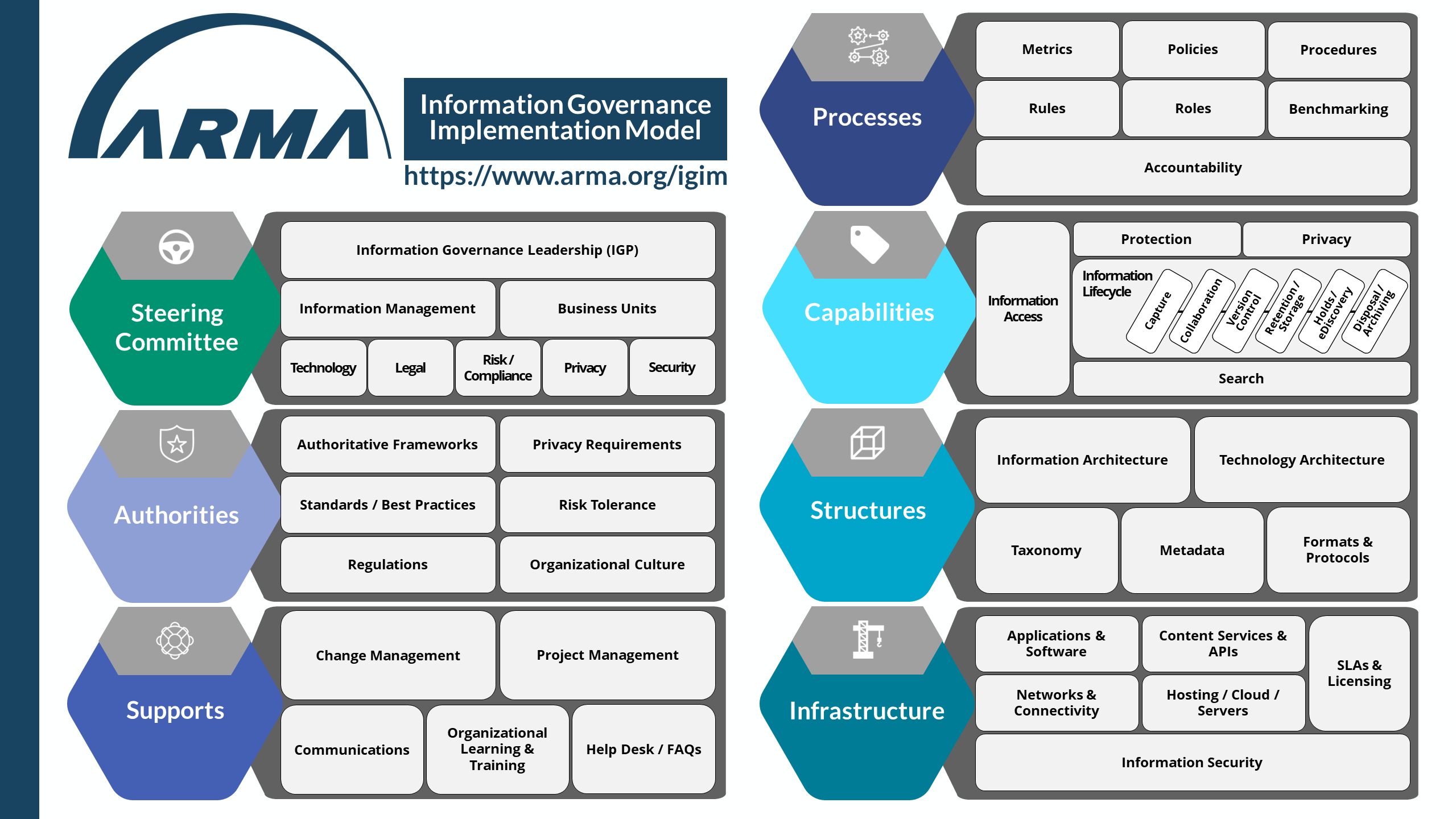 ARMA Information Governance Implementation Model
